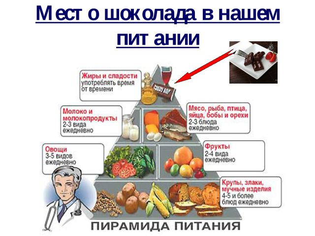 Место шоколада в нашем питании