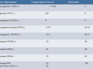 Государственное образование Территорияв млн км Население Московское государст