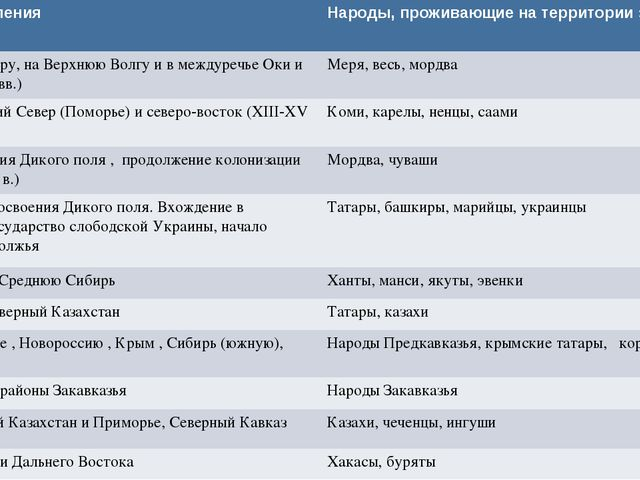 Волнызаселения Народы, проживающиена территории заселения К Ильмень-озеру,на...