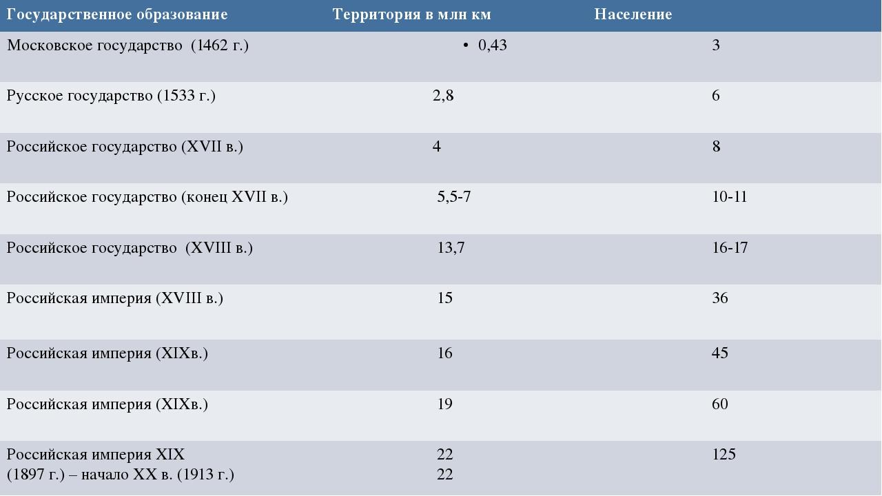 Государственное образование Территорияв млн км Население Московское государст...