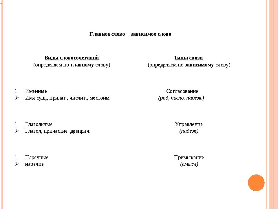 Главное слово + зависимое слово Виды словосочетаний (определяем по главному...