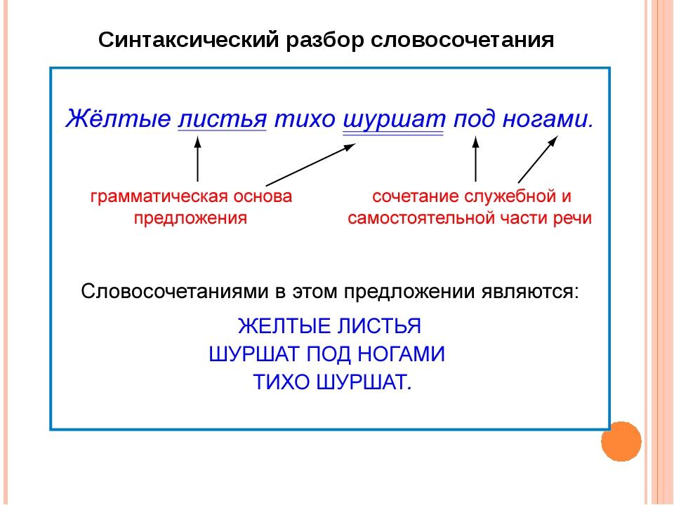 Синтаксический разбор словосочетания