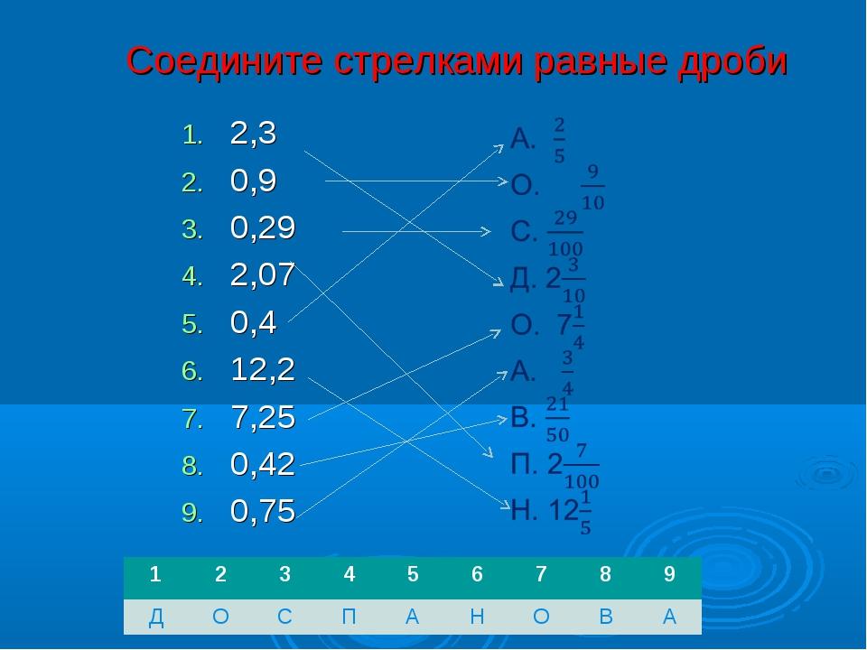 Соедините стрелками равные дроби 2,3 0,9 0,29 2,07 0,4 12,2 7,25 0,42 0,75 1...