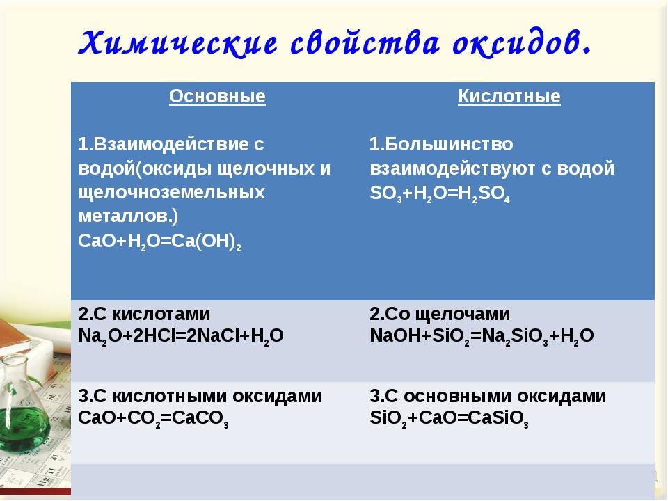 Химические свойства оксидов. Основные 1.Взаимодействие с водой(оксиды щелочны...