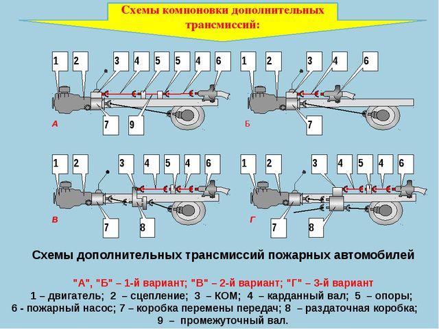 """Схемы дополнительных трансмиссий пожарных автомобилей """"А"""", """"Б"""" – 1-й вариант;..."""