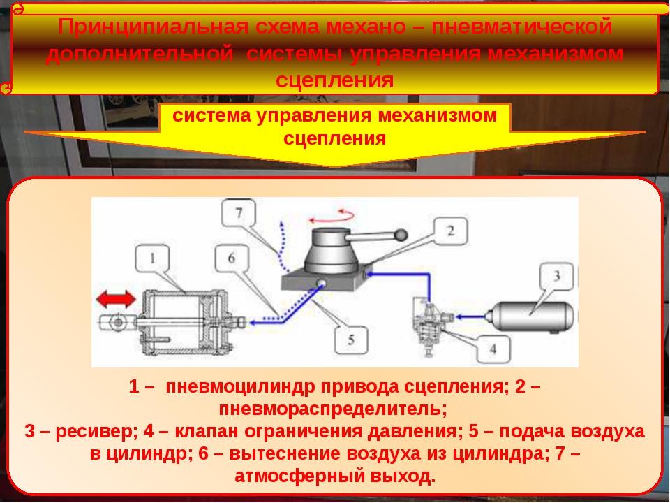 Принципиальная схема механо – пневматической дополнительной системы управлен...