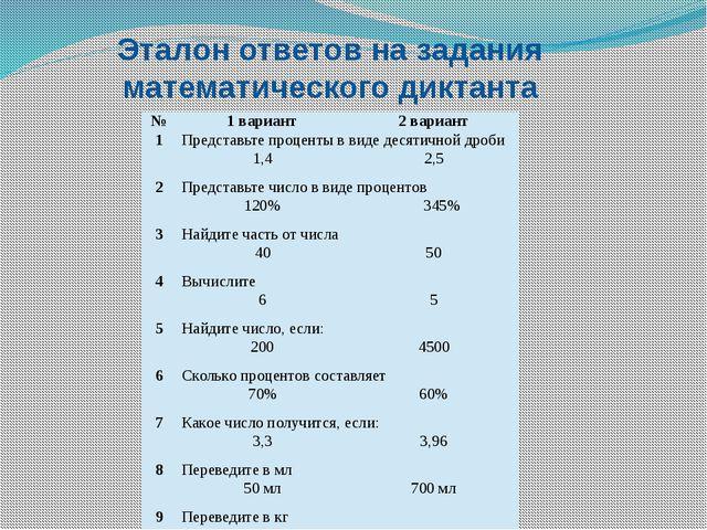 Эталон ответов на задания математического диктанта № 1 вариант 2 вариант 1 Пр...