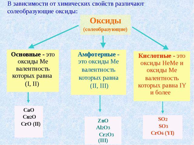 В зависимости от химических свойств различают солеобразующие оксиды: Оксиды (...