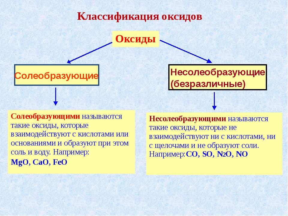 Классификация оксидов Солеобразующие Несолеобразующие (безразличные) Солеобра...