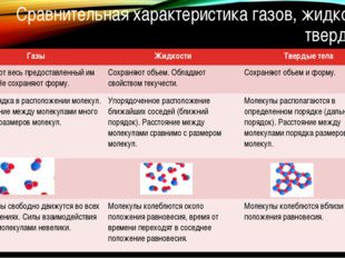 Сравнительная характеристика газов, жидкостей и твердых тел Газы Жидкости Тве