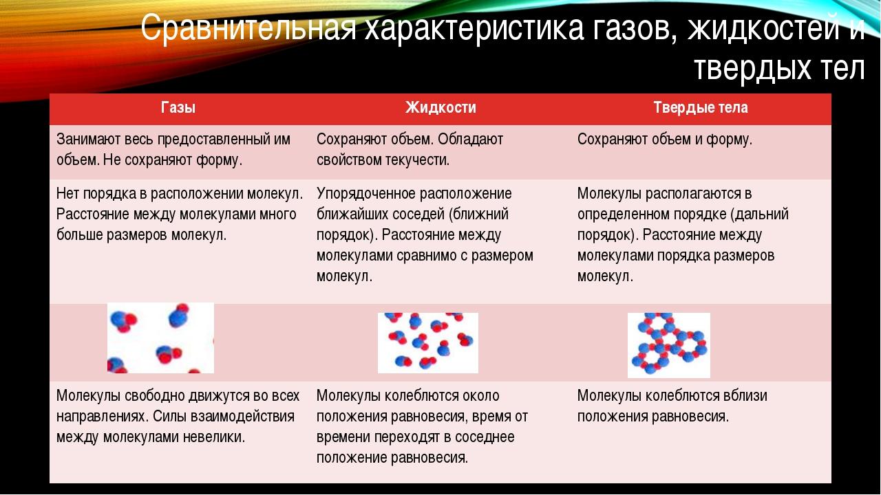 Сравнительная характеристика газов, жидкостей и твердых тел Газы Жидкости Тве...