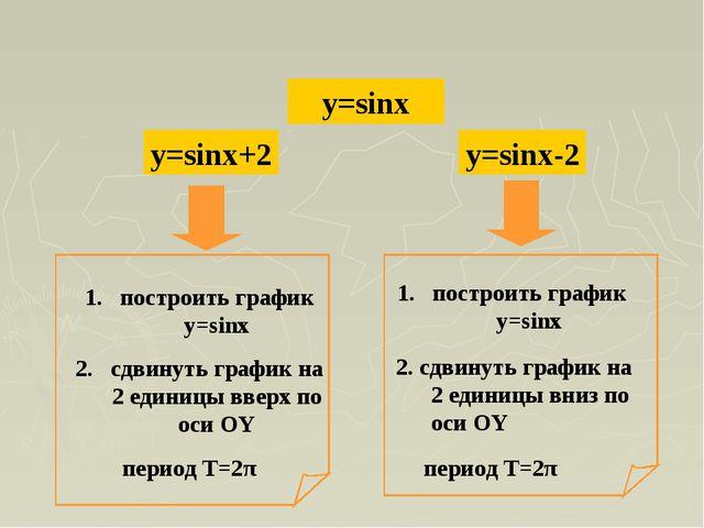 y=sinx y=sinx+2 y=sinx-2 построить график y=sinx сдвинуть график на 2 единиц...