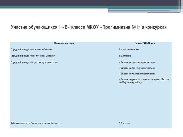 Участие обучающихся 1 «Б» класса МКОУ «Прогимназия №1» в конкурсах  Название...