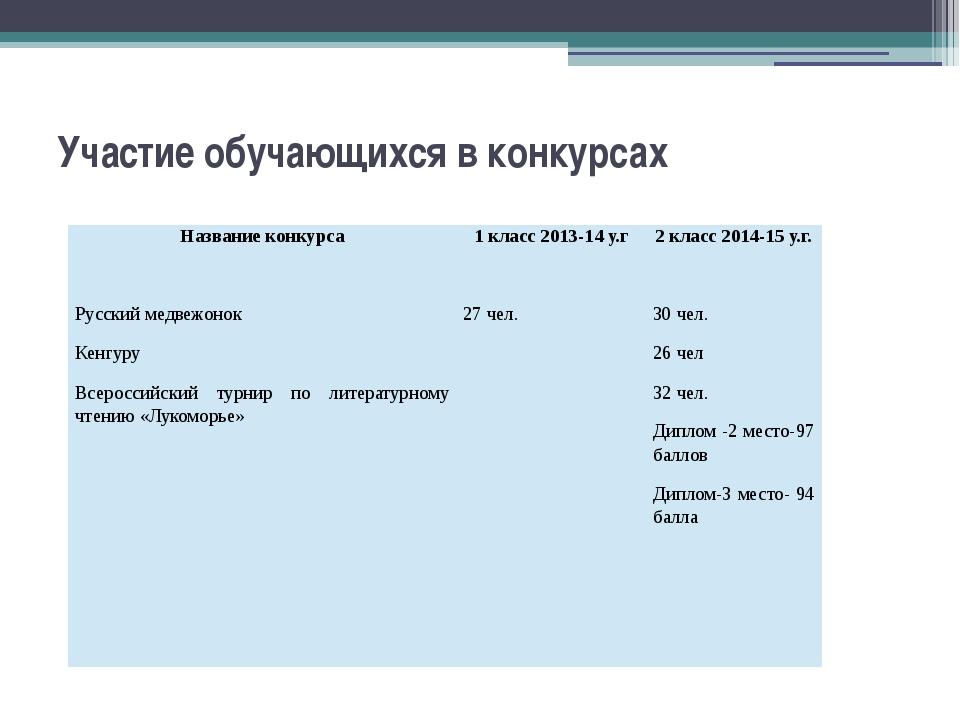 Участие обучающихся в конкурсах Название конкурса 1 класс 2013-14 у.г 2 класс...