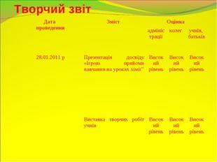 Творчий звіт Дата проведенняЗміст Оцінка  адміністраціїколег учнів, бать