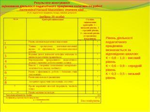 Результати анкетування оцінювання діяльності педагогічного працівника колегам