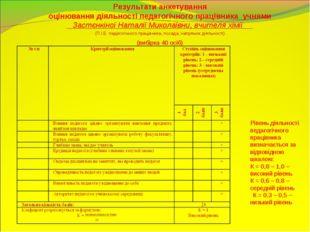 Результати анкетування оцінювання діяльності педагогічного працівника учнями