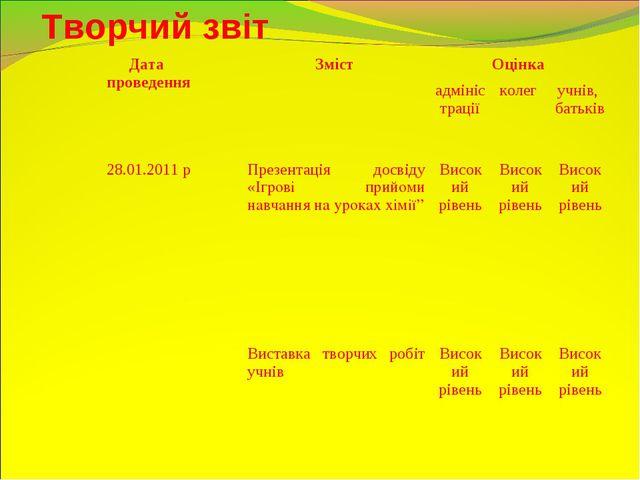 Творчий звіт Дата проведенняЗміст Оцінка  адміністраціїколег учнів, бать...