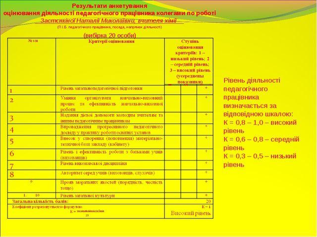 Результати анкетування оцінювання діяльності педагогічного працівника колегам...