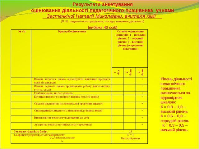 Результати анкетування оцінювання діяльності педагогічного працівника учнями...