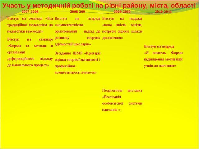 Участь у методичній роботі на рівні району, міста, області 2007-20082008-209...