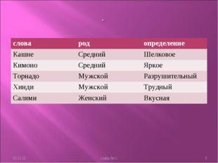 * слайд №11 * словародопределение КашнеСреднийШелковое КимоноСреднийЯрк
