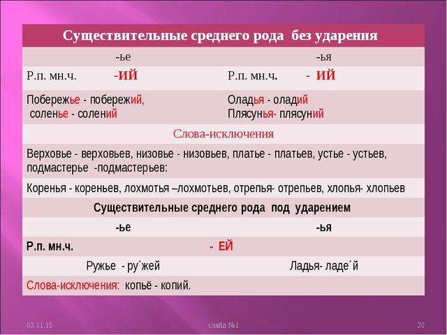 * слайд №1 * Существительные среднего рода без ударения  -ье-ья Р.п. мн.ч....