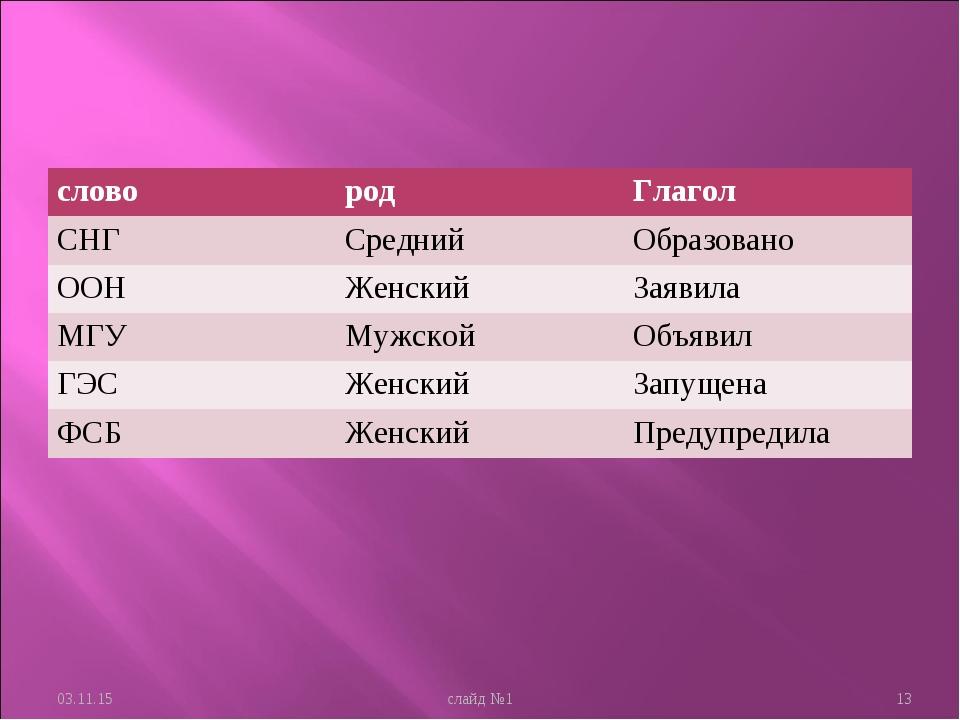 * слайд №1 * словородГлагол СНГСреднийОбразовано ООНЖенскийЗаявила МГУ...