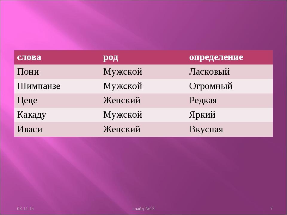 * слайд №13 * словародопределение ПониМужскойЛасковый ШимпанзеМужскойОг...