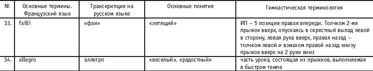 http://www.plam.ru/ucebnik/horeografija_v_sporte_uchebnik_dlja_studentov/i_019.png