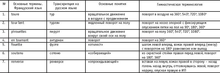 http://www.plam.ru/ucebnik/horeografija_v_sporte_uchebnik_dlja_studentov/i_020.png