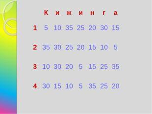 Кижинга 1510352520 30 15 235 30 25 20 15 10 5 3103020