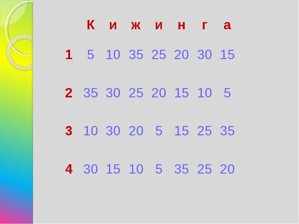 Кижинга 1510352520 30 15 235 30 25 20 15 10 5 3103020...