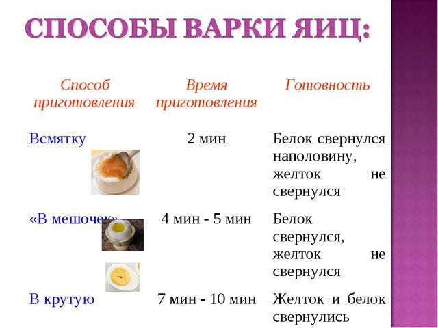 Способ приготовленияВремя приготовленияГотовность Всмятку2 минБелок сверн...