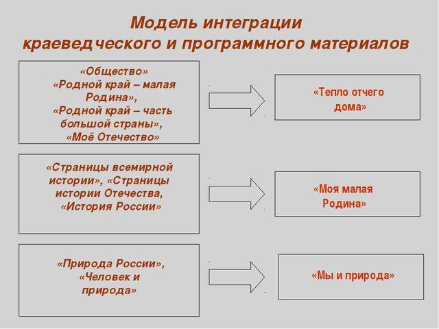 Модель интеграции краеведческого и программного материалов «Общество» «Родной...