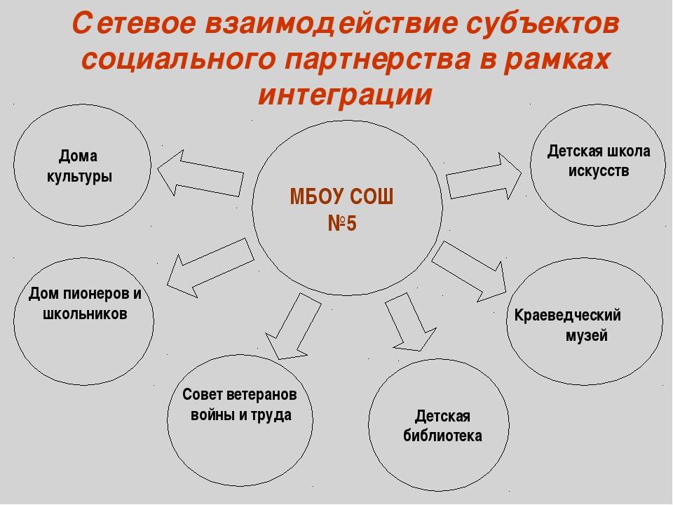 Сетевое взаимодействие субъектов социального партнерства в рамках интеграции...