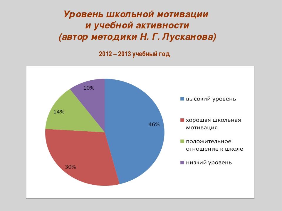 Уровень школьной мотивации и учебной активности (автор методики Н. Г. Лускано...