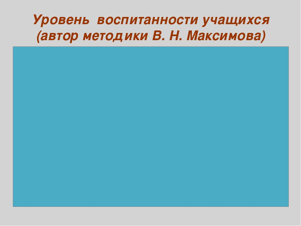 Уровень воспитанности учащихся (автор методики В. Н. Максимова)