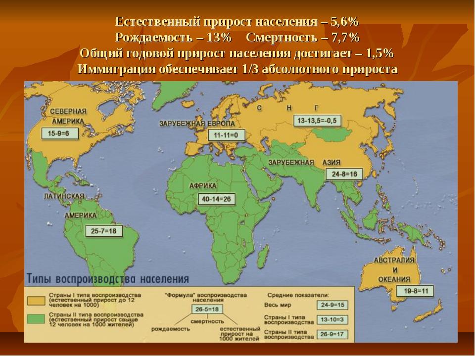 Естественный прирост населения – 5,6% Рождаемость – 13% Смертность – 7,7% Общ...