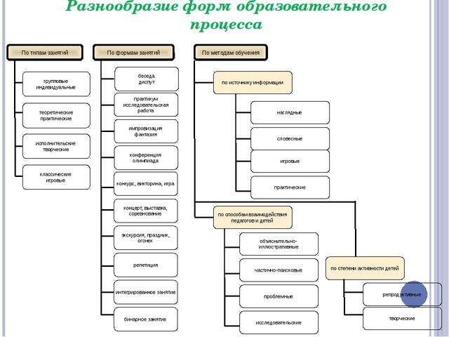 Разнообразие форм образовательного процесса По типам занятий По формам заняти...