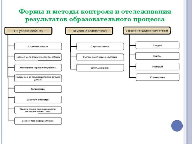 Формы и методы контроля и отслеживания результатов образовательного процесса...