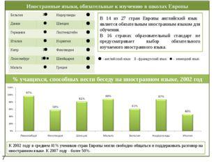 Иностранные языки, обязательные к изучению в школах Европы К 2002 году в сред