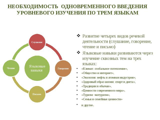 Развитие четырех видов речевой деятельности (слушание, говорение, чтение и пи...