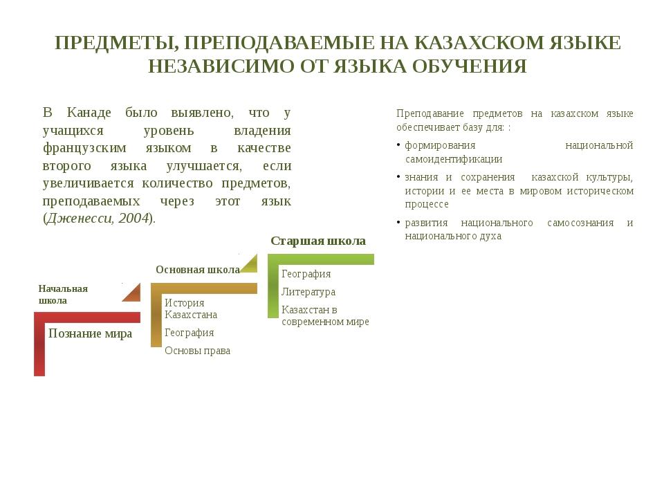 ПРЕДМЕТЫ, ПРЕПОДАВАЕМЫЕ НА КАЗАХСКОМ ЯЗЫКЕ НЕЗАВИСИМО ОТ ЯЗЫКА ОБУЧЕНИЯ Препо...