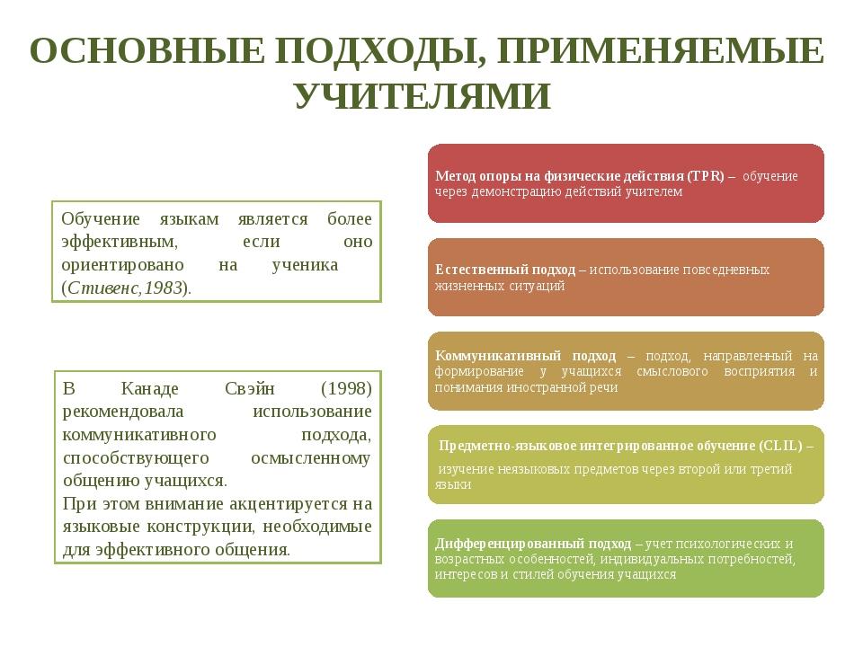 ОСНОВНЫЕ ПОДХОДЫ, ПРИМЕНЯЕМЫЕ УЧИТЕЛЯМИ Обучение языкам является более эффект...