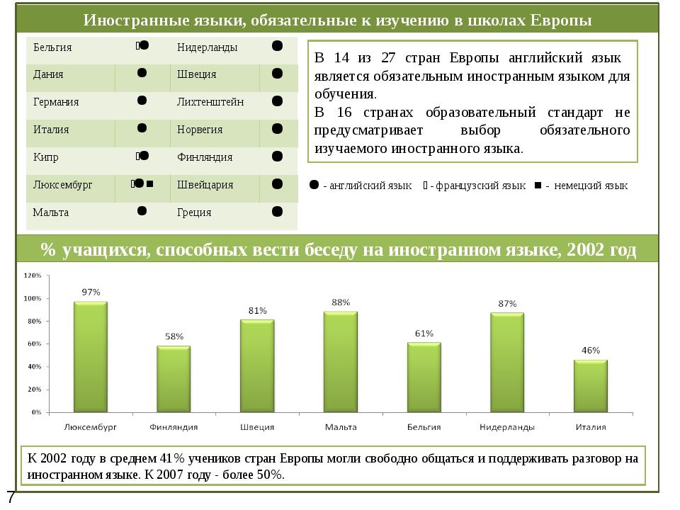 Иностранные языки, обязательные к изучению в школах Европы К 2002 году в сред...
