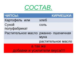 СОСТАВ. ЧИПСЫ: КИРИЕШКИ: Картофель или хлеб Сухой полуфабрикат соль Раститель