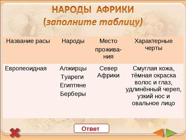 Ответ Название расыНародыМесто прожива-нияХарактерные черты Европеоидная...