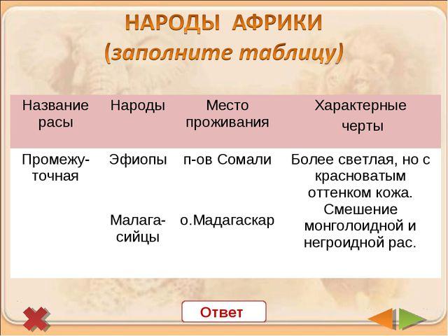 Ответ Название расыНародыМесто проживанияХарактерные черты Промежу-точная...