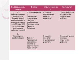 Направление, сроки Форма Ответственные Результат 2. Информированиеродителей и